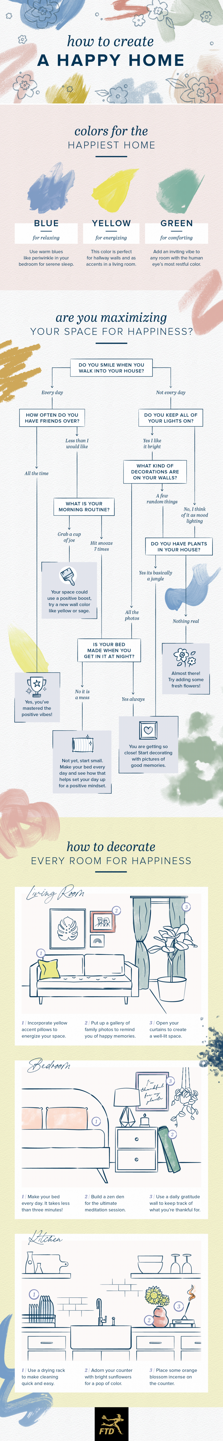 how to have a happy home with flowchart and diagrams.